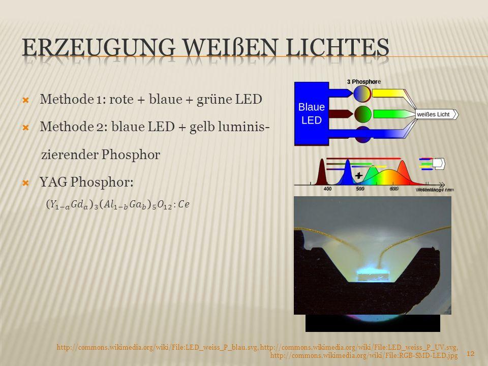 Erzeugung Weißen Lichtes