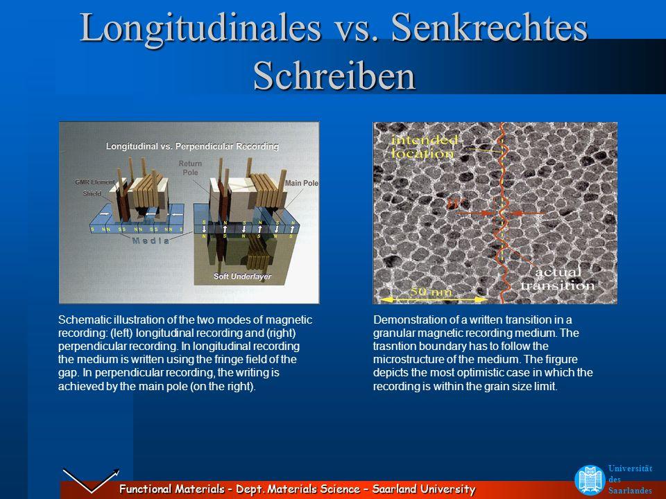 Longitudinales vs. Senkrechtes Schreiben
