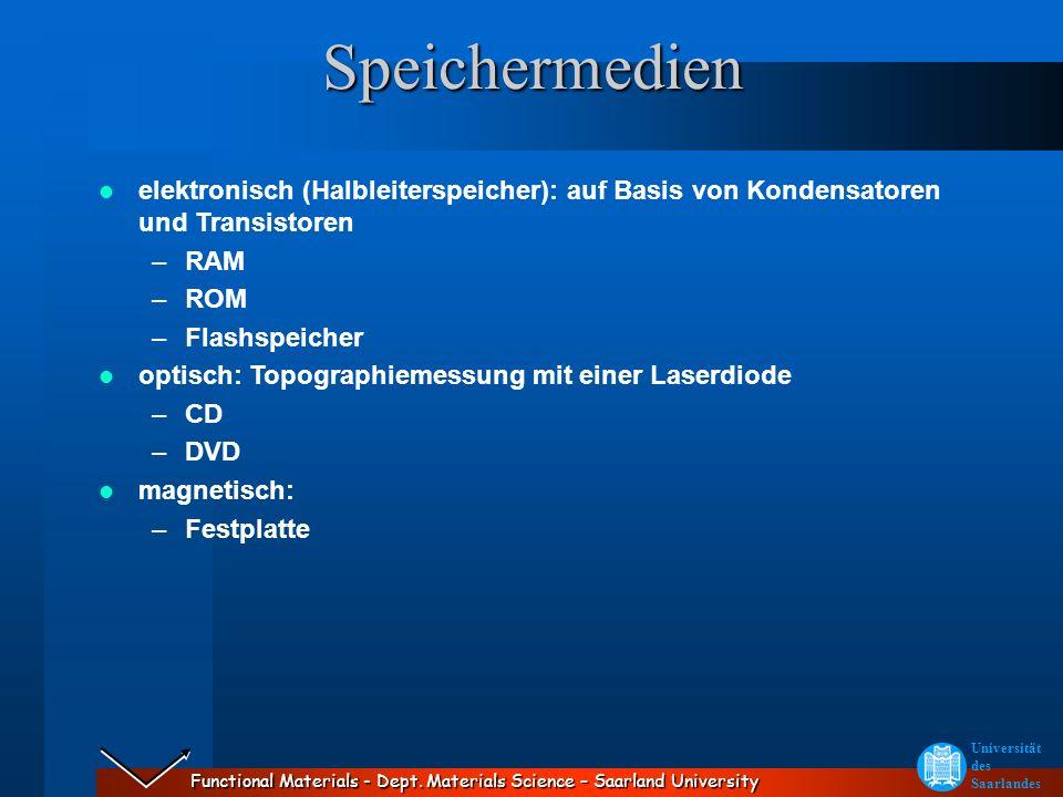 Speichermedienelektronisch (Halbleiterspeicher): auf Basis von Kondensatoren und Transistoren. RAM.