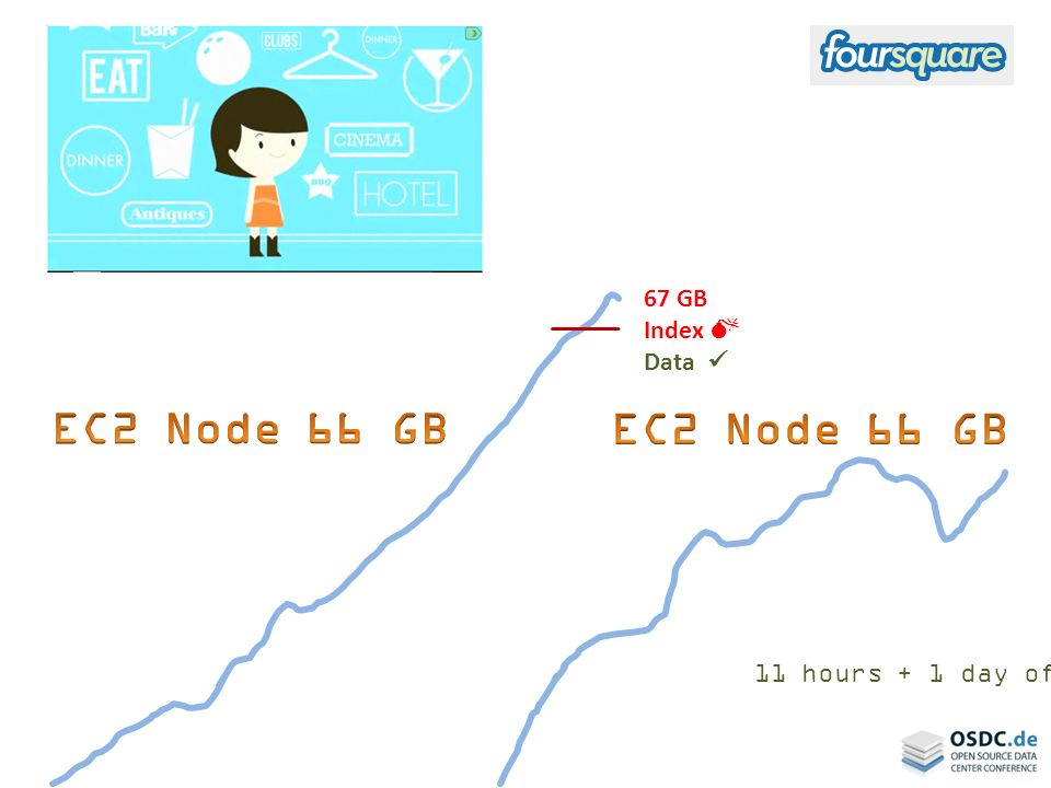 EC2 Node 66 GB EC2 Node 66 GB 67 GB Index  Data 