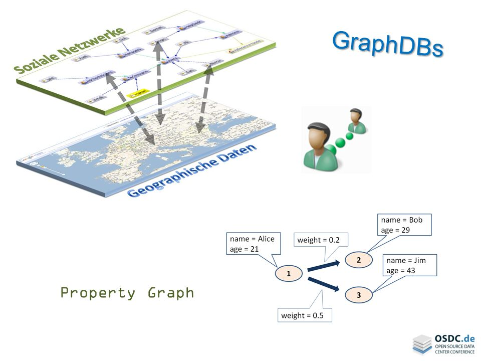 GraphDBs Property Graph