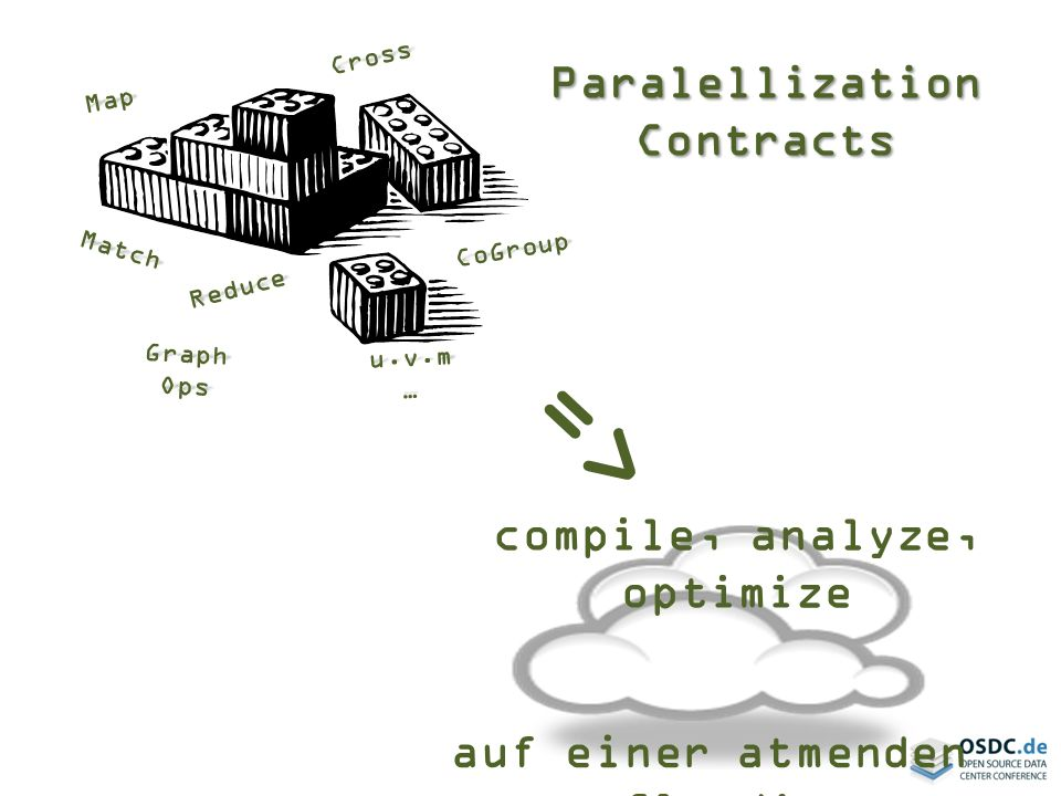 => Paralellization Contracts compile, analyze, optimize