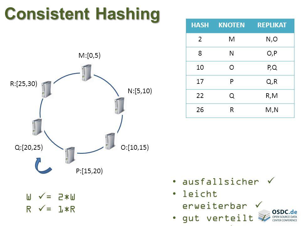 Consistent Hashing ausfallsicher  leicht erweiterbar  W = 2*W