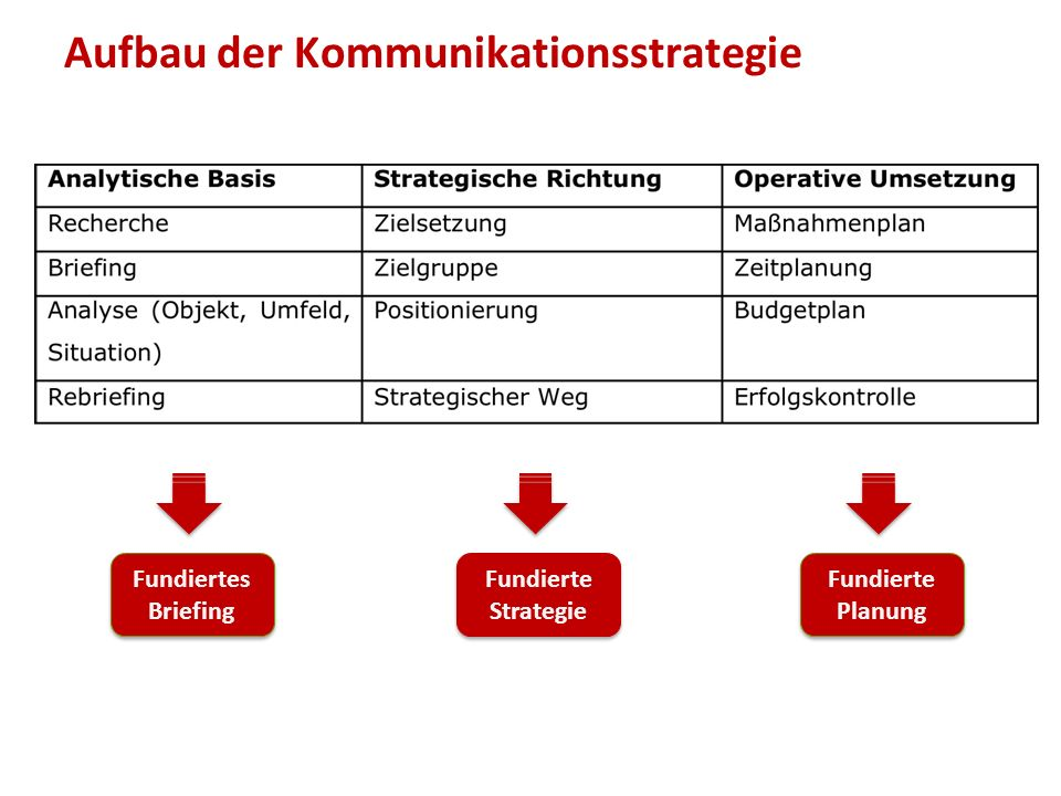 Aufbau der Kommunikationsstrategie