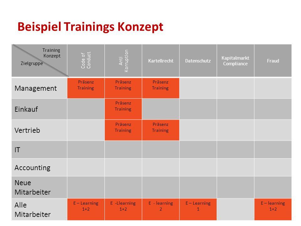 Beispiel Trainings Konzept