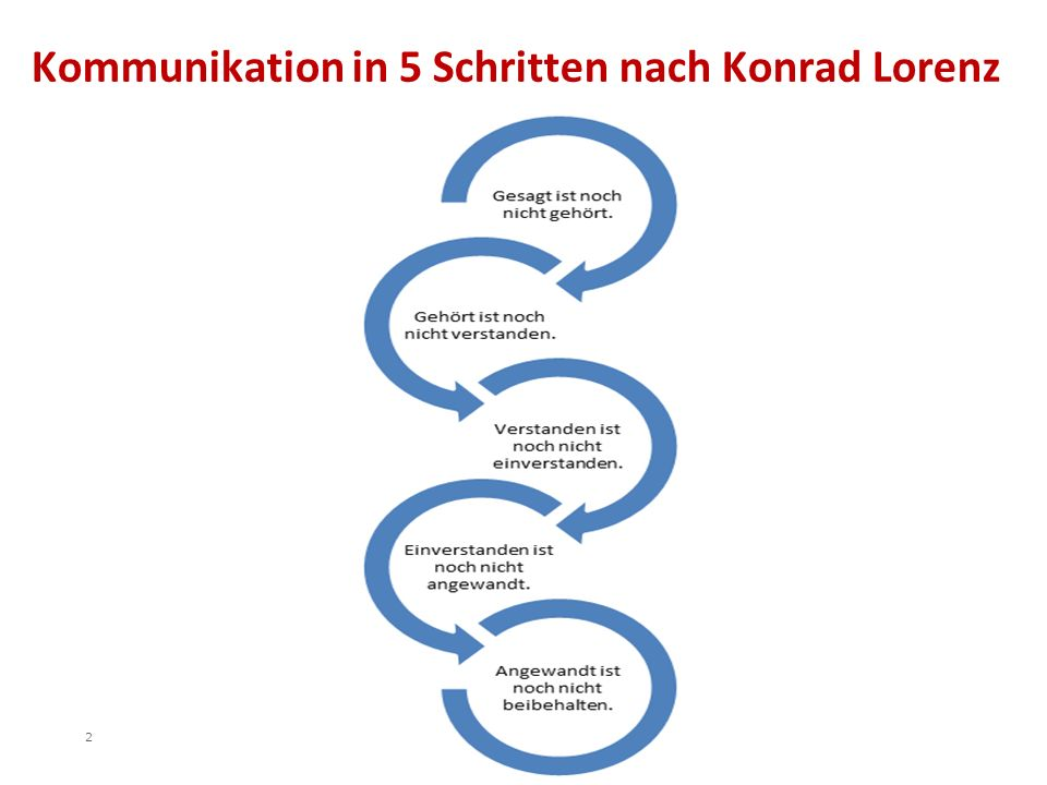 Kommunikation in 5 Schritten nach Konrad Lorenz