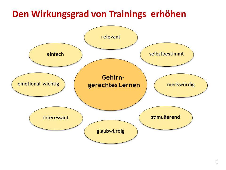 Den Wirkungsgrad von Trainings erhöhen