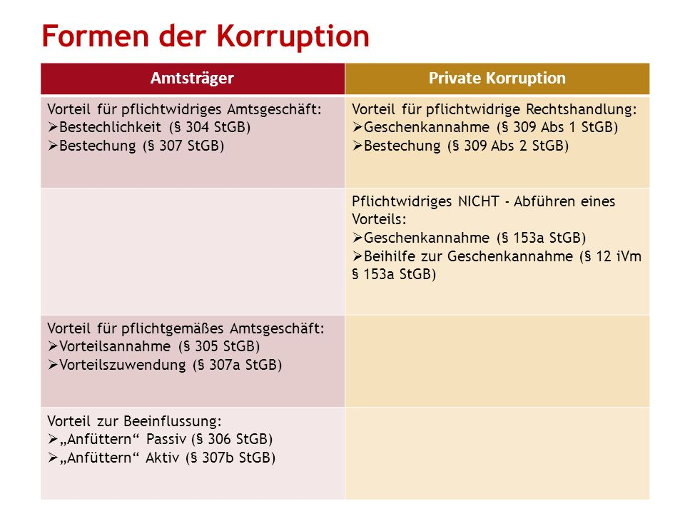 Formen der Korruption Amtsträger Private Korruption