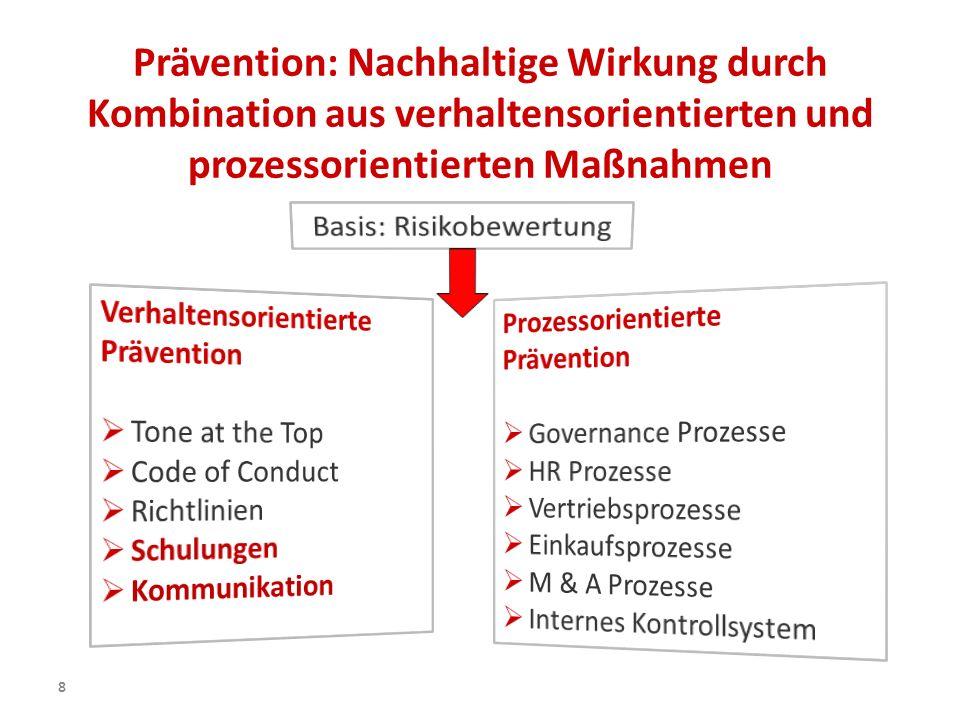 Basis: Risikobewertung