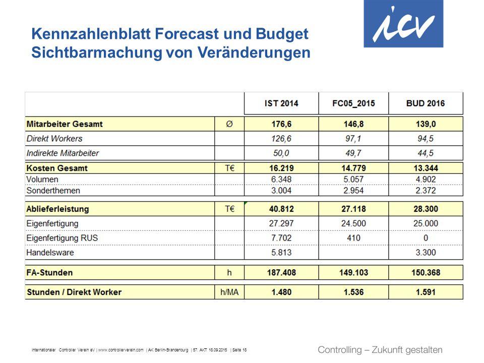 Kennzahlenblatt Forecast und Budget