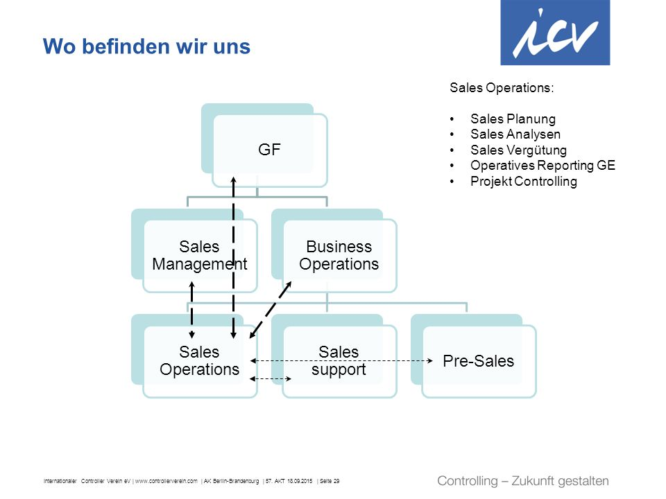 Wo befinden wir uns GF Sales Management Business Operations