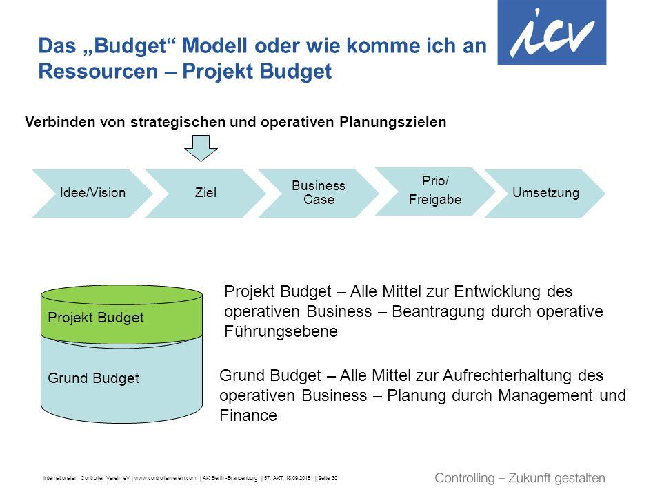 """Das """"Budget Modell oder wie komme ich an Ressourcen – Projekt Budget"""