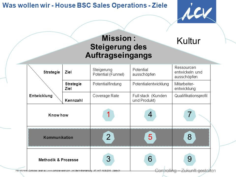 Was wollen wir - House BSC Sales Operations - Ziele