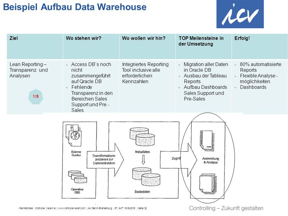 Beispiel Aufbau Data Warehouse