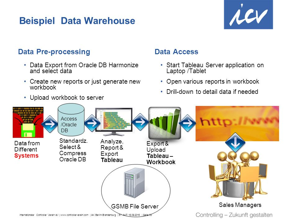 Beispiel Data Warehouse