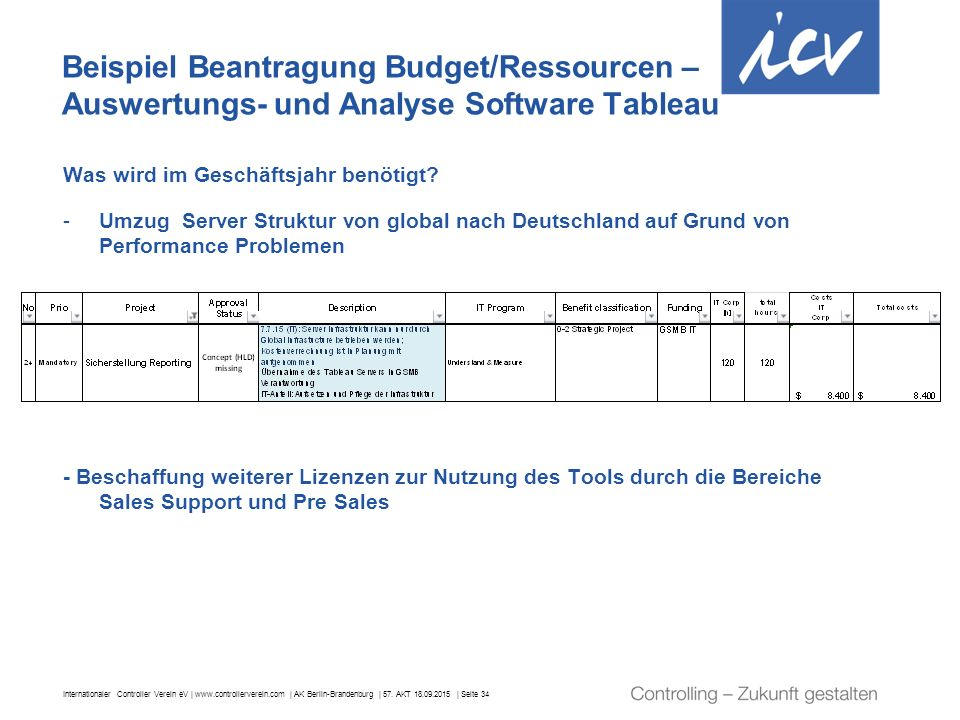 Beispiel Beantragung Budget/Ressourcen – Auswertungs- und Analyse Software Tableau