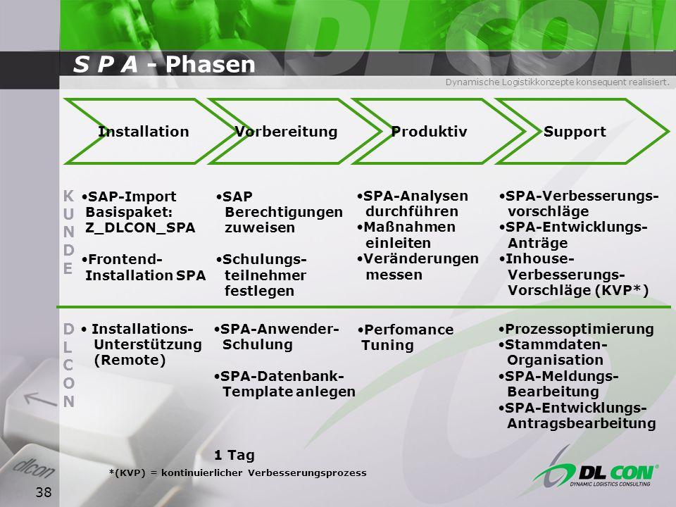 S P A - Phasen KUNDE DL CON Installation Vorbereitung Produktiv