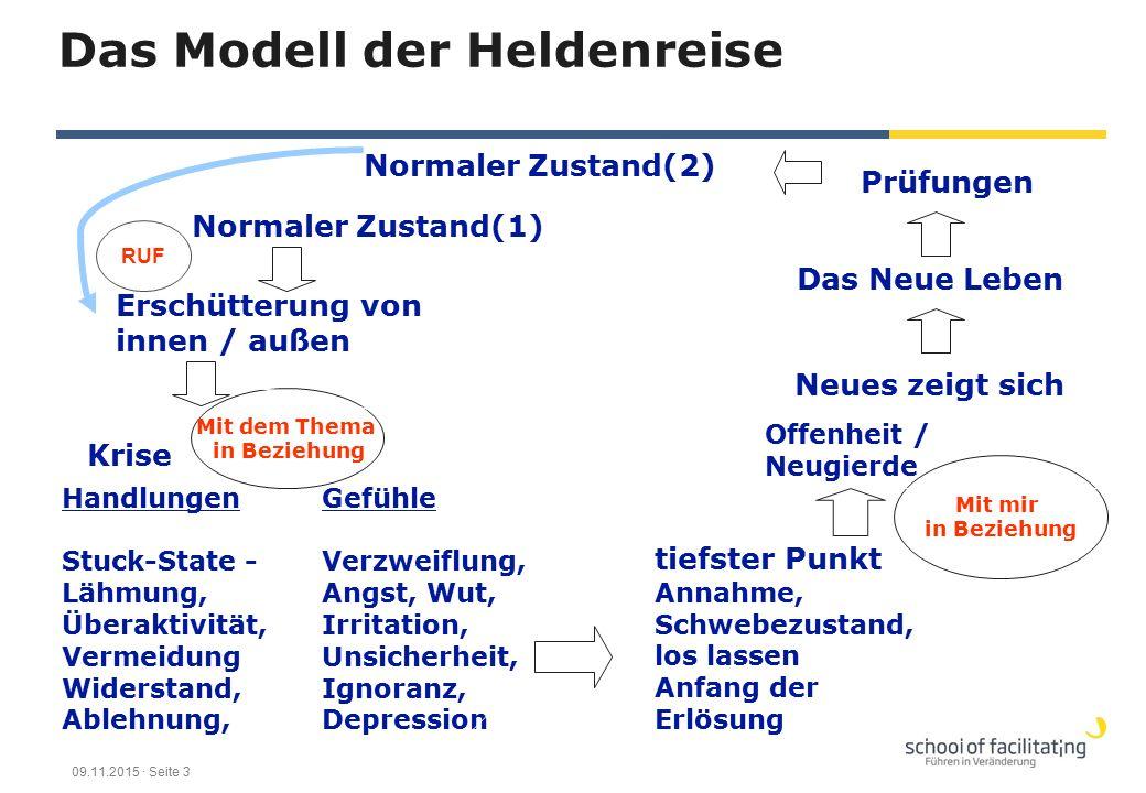 Das Modell der Heldenreise