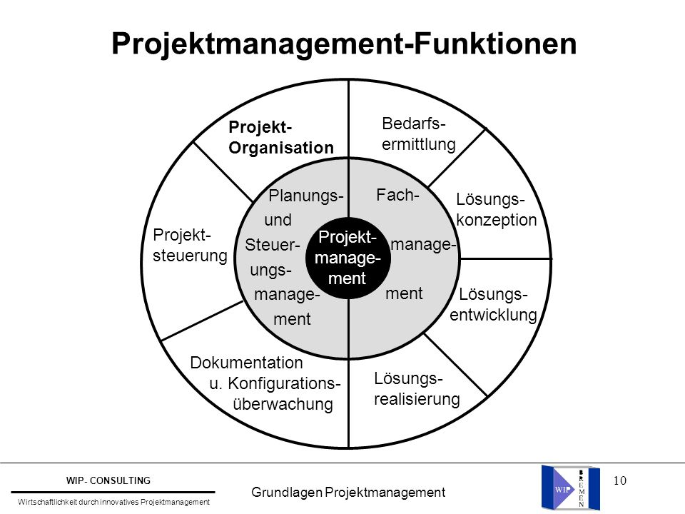 Projektmanagement-Funktionen