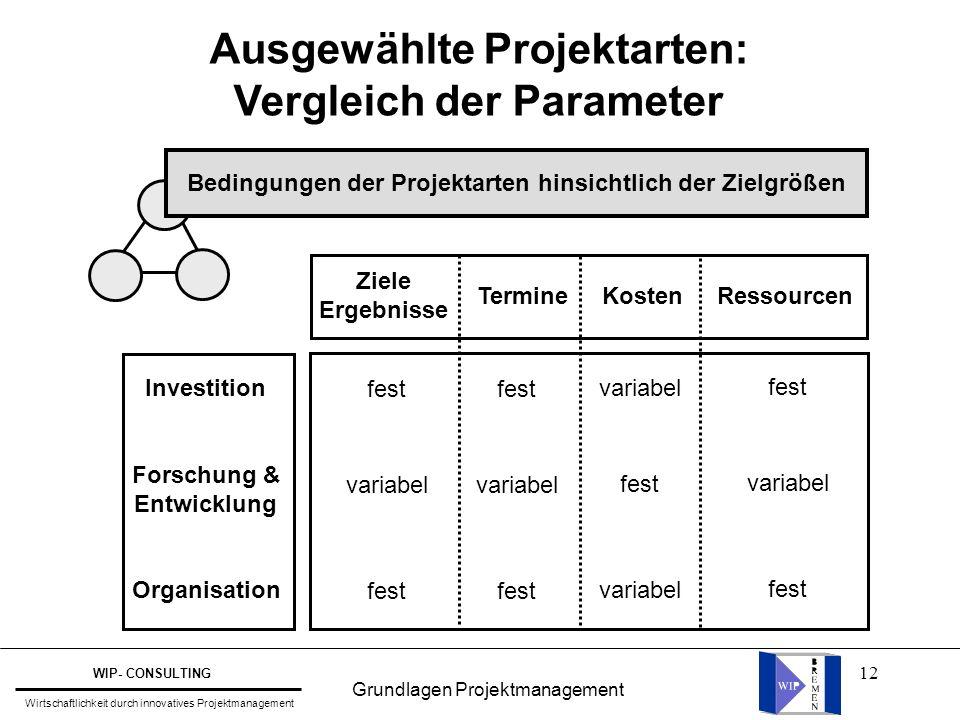 Ausgewählte Projektarten: Vergleich der Parameter