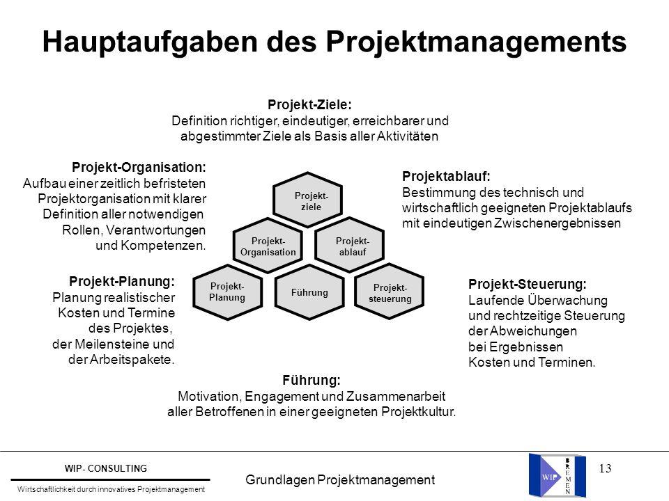 Hauptaufgaben des Projektmanagements