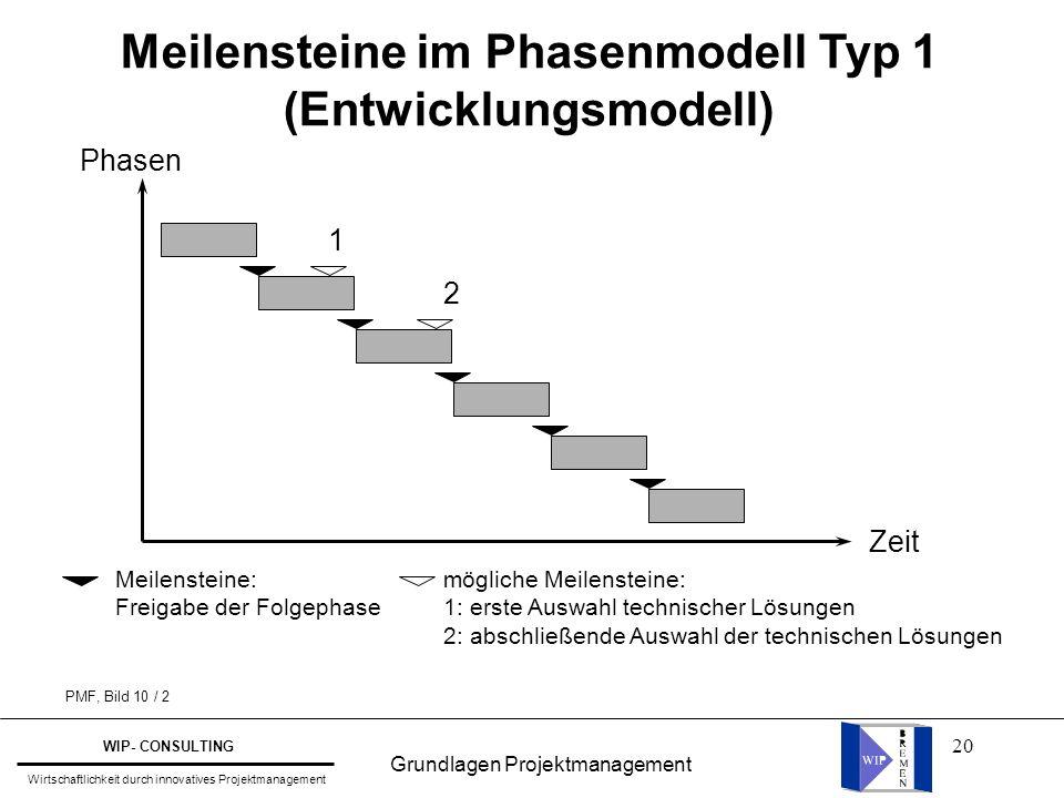 Meilensteine im Phasenmodell Typ 1 (Entwicklungsmodell)