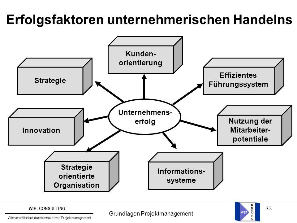 Erfolgsfaktoren unternehmerischen Handelns