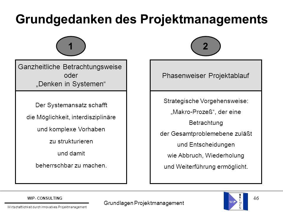 Grundgedanken des Projektmanagements