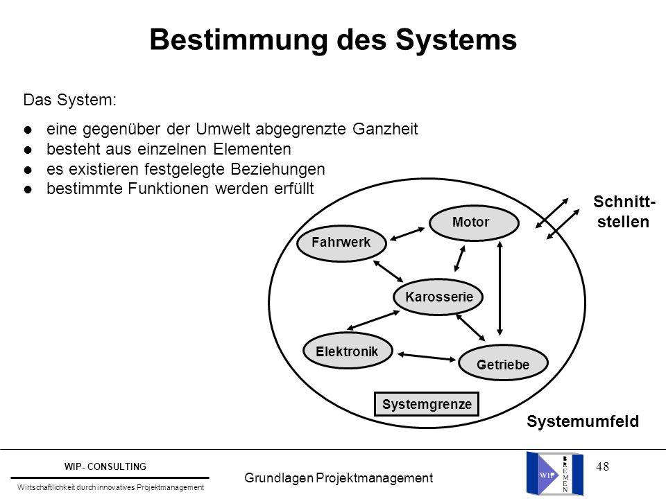 Bestimmung des Systems