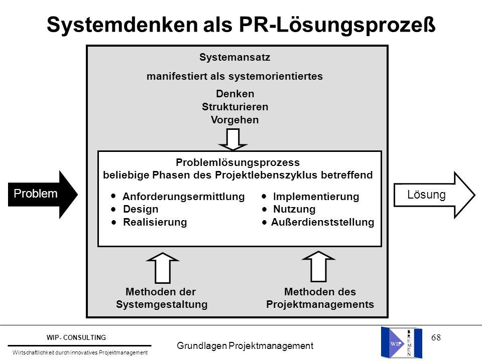 Systemdenken als PR-Lösungsprozeß