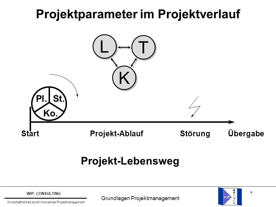 Projektparameter im Projektverlauf