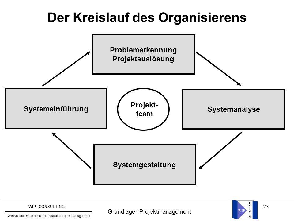 Der Kreislauf des Organisierens