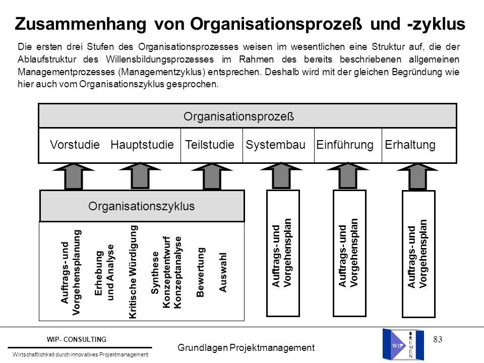 Zusammenhang von Organisationsprozeß und -zyklus