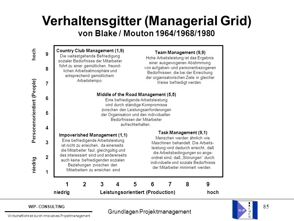 Verhaltensgitter (Managerial Grid) Impoverished Management (1,1)