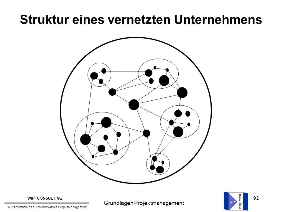 Struktur eines vernetzten Unternehmens
