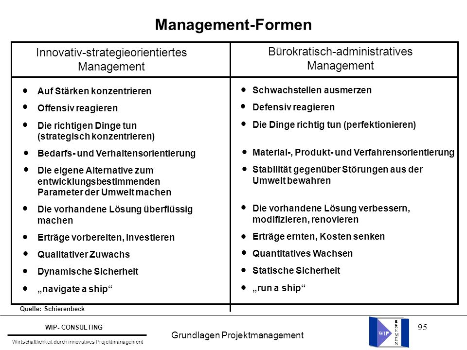 Management-Formen Innovativ-strategieorientiertes