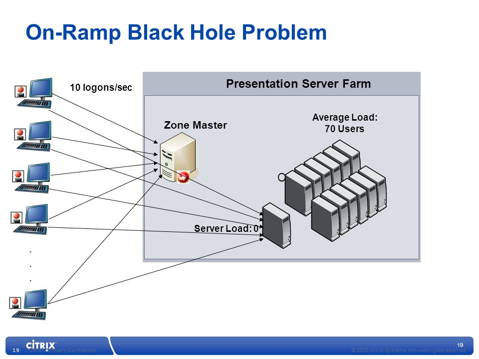 On-Ramp Black Hole Problem