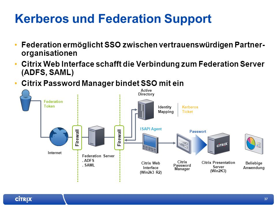 Kerberos und Federation Support