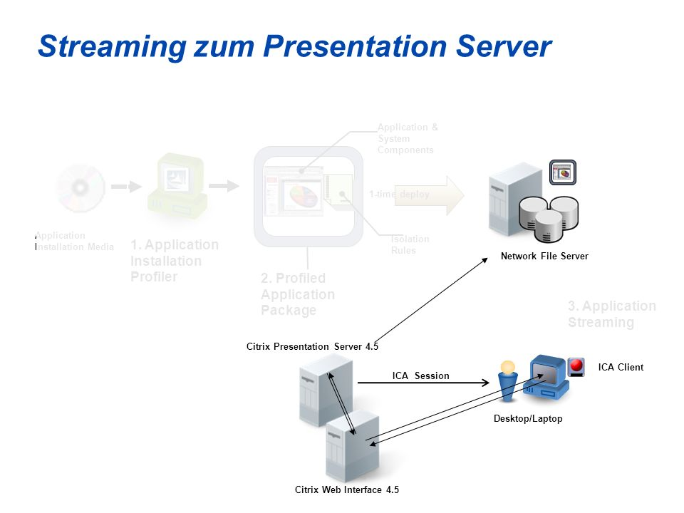 Streaming zum Presentation Server
