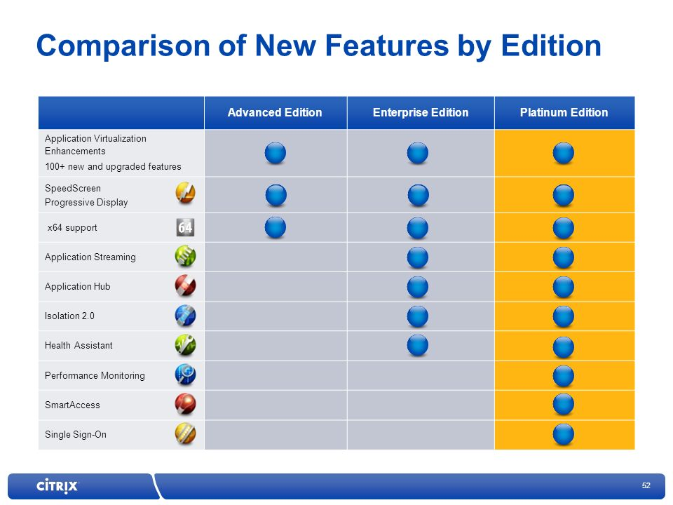 Comparison of New Features by Edition