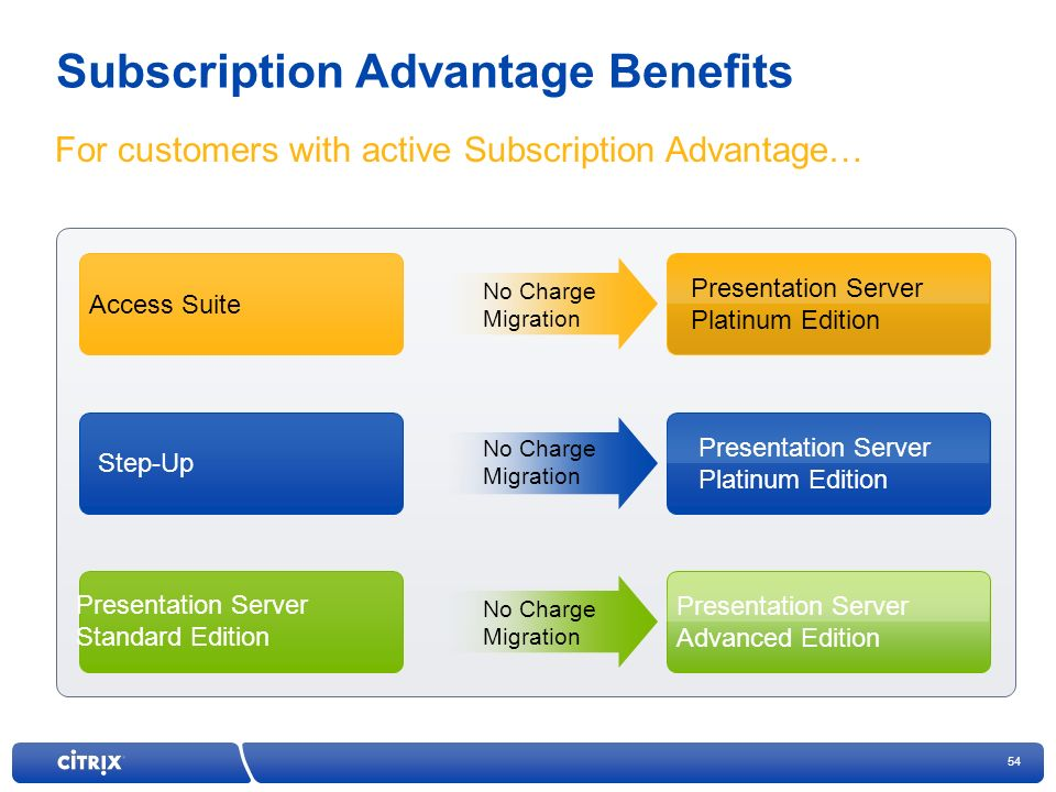 Subscription Advantage Benefits