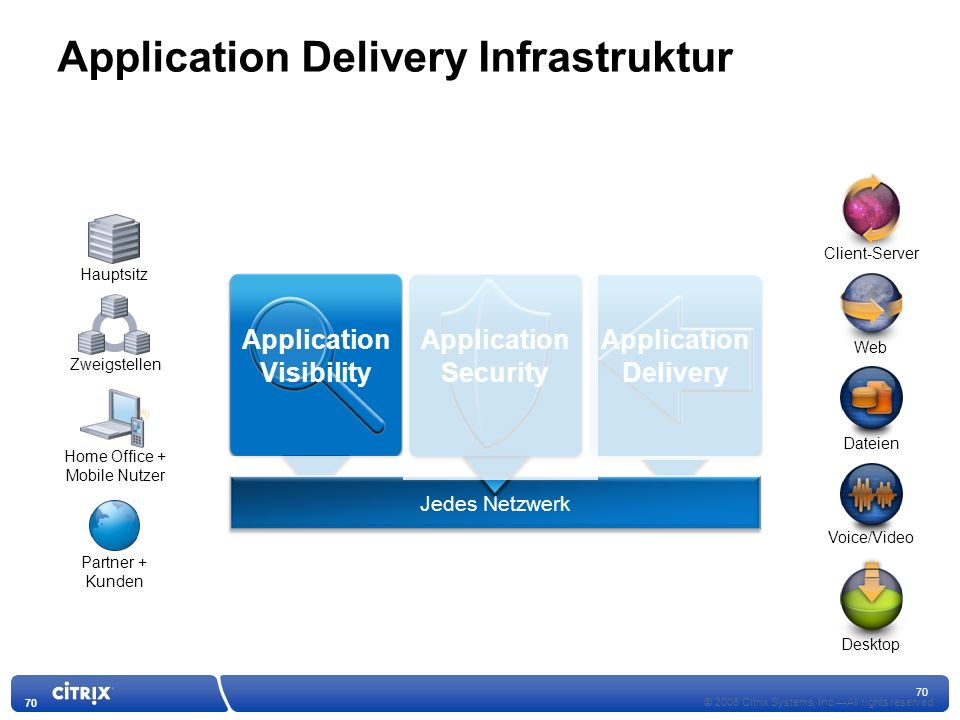 Application Delivery Infrastruktur
