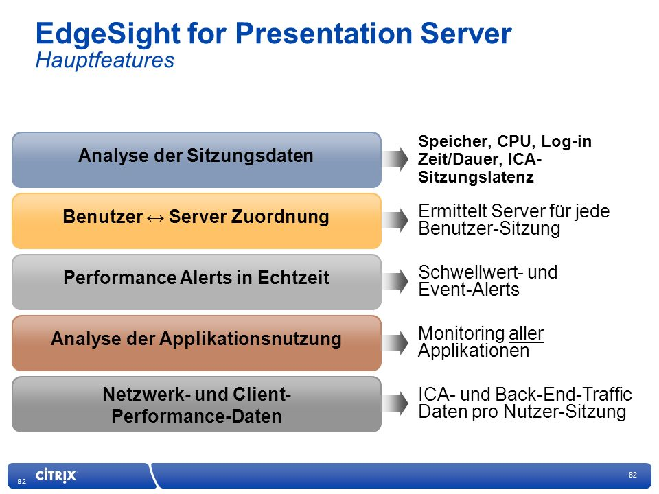 EdgeSight for Presentation Server Hauptfeatures
