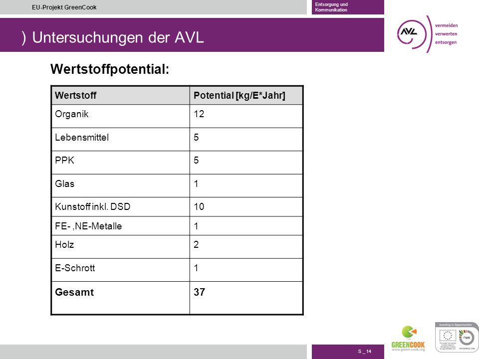 Untersuchungen der AVL