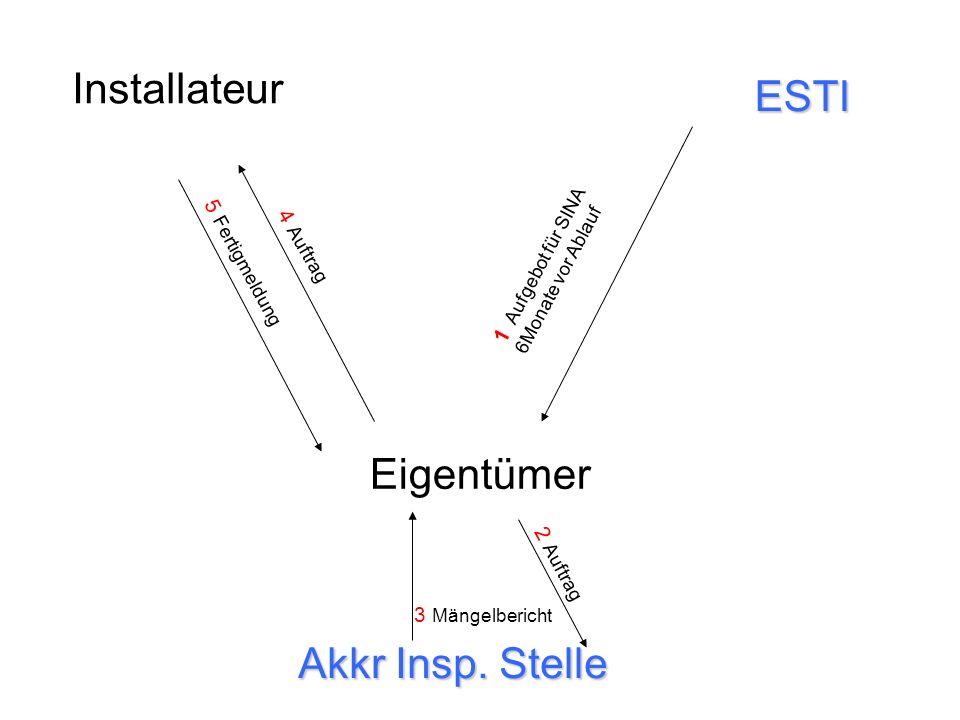 Installateur ESTI Eigentümer Akkr Insp. Stelle