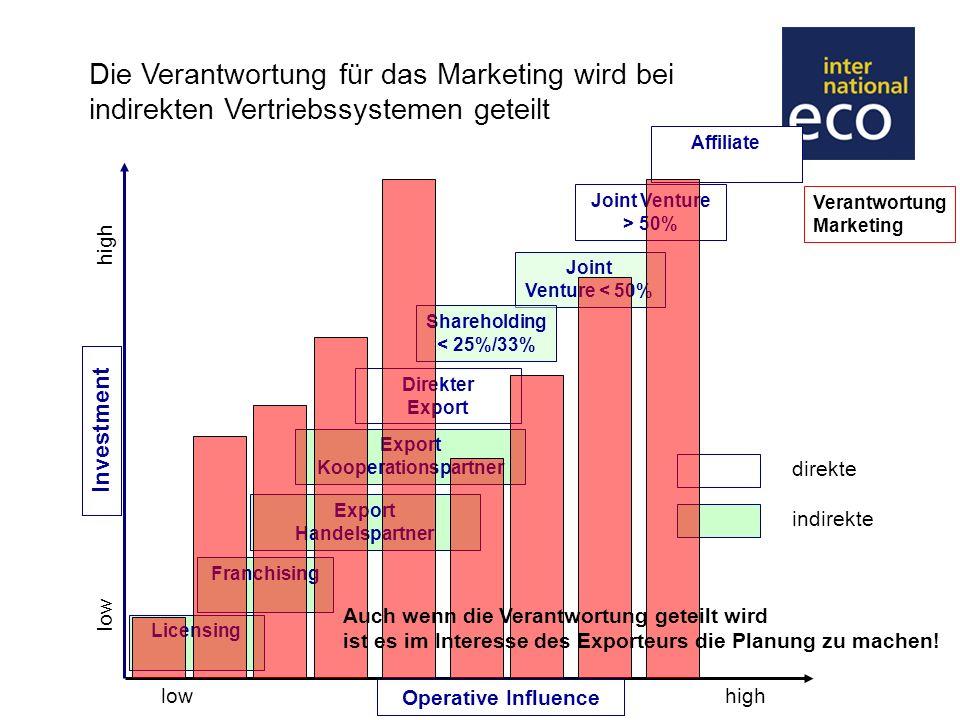 Die Verantwortung für das Marketing wird bei indirekten Vertriebssystemen geteilt