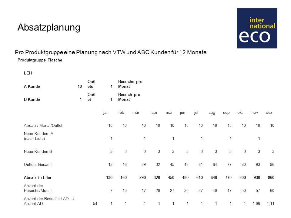 Absatzplanung Pro Produktgruppe eine Planung nach VTW und ABC Kunden für 12 Monate. Produktgruppe Flasche.