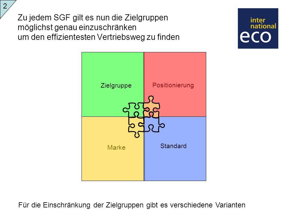2Zu jedem SGF gilt es nun die Zielgruppen möglichst genau einzuschränken um den effizientesten Vertriebsweg zu finden.
