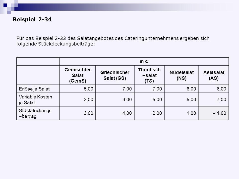 Beispiel 2-34 Für das Beispiel 2-33 des Salatangebotes des Cateringunternehmens ergeben sich folgende Stückdeckungsbeiträge: