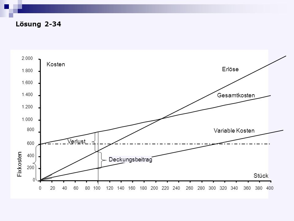 Lösung 2-34 Kosten Erlöse Gesamtkosten Variable Kosten Verlust